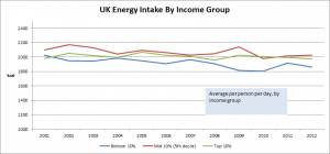 UK_energy_by_income