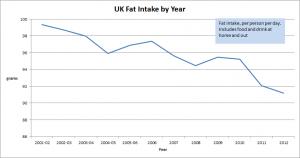 UK_fat_intake
