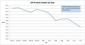 UK_protein_intake
