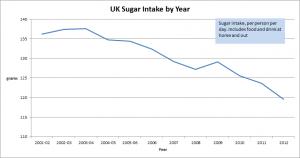 UK_sugar_intake