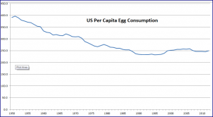 egg consumption